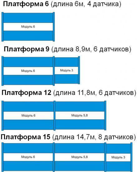 Варианты грузоприемных платформ весов ВСА